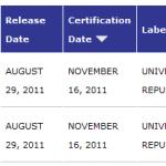 Lil Wayne's 'Tha Carter IV' Certified Double Platinum